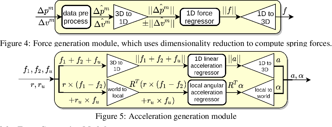 Figure 3 for Spring-Rod System Identification via Differentiable Physics Engine