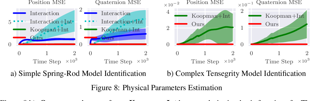 Figure 4 for Spring-Rod System Identification via Differentiable Physics Engine