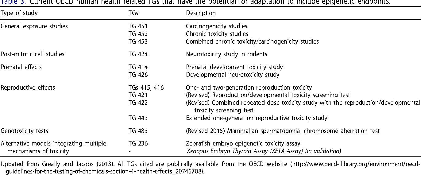 Table 3. Current OECD human health related TGs that have the potential for adaptation to include epigenetic endpoints.