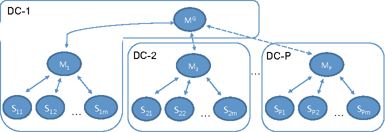 Figure 1 for Towards Geo-Distributed Machine Learning