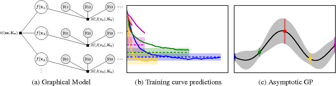 Figure 2 for Freeze-Thaw Bayesian Optimization