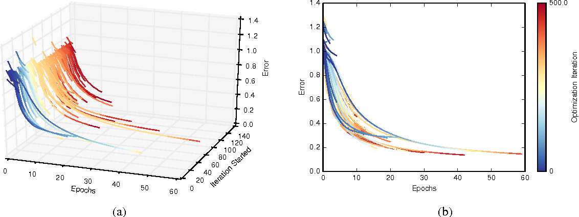 Figure 4 for Freeze-Thaw Bayesian Optimization