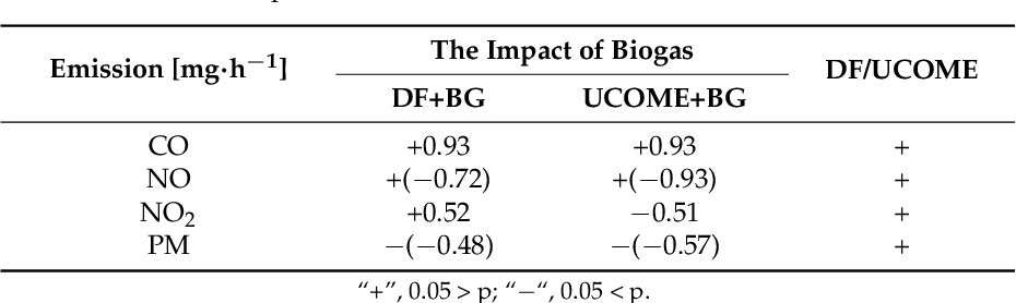 PDF] Impact of Biogas and Waste Fats Methyl Esters on NO