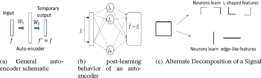Figure 1 for A Group Theoretic Perspective on Unsupervised Deep Learning