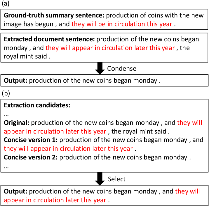 Figure 1 for A Condense-then-Select Strategy for Text Summarization