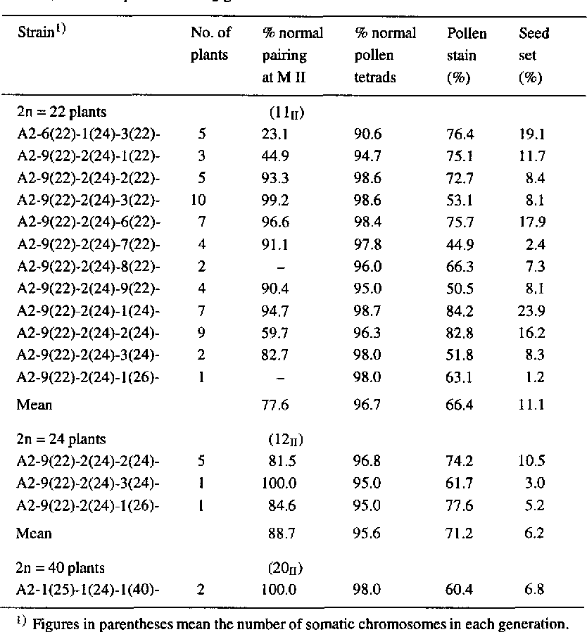 Table 2. Cytogenetic characteristics of 2n = 22, 24 and 40 plants (S3) derived from selfing of 2n = 22, 24 and 26 plants in the S2 generation