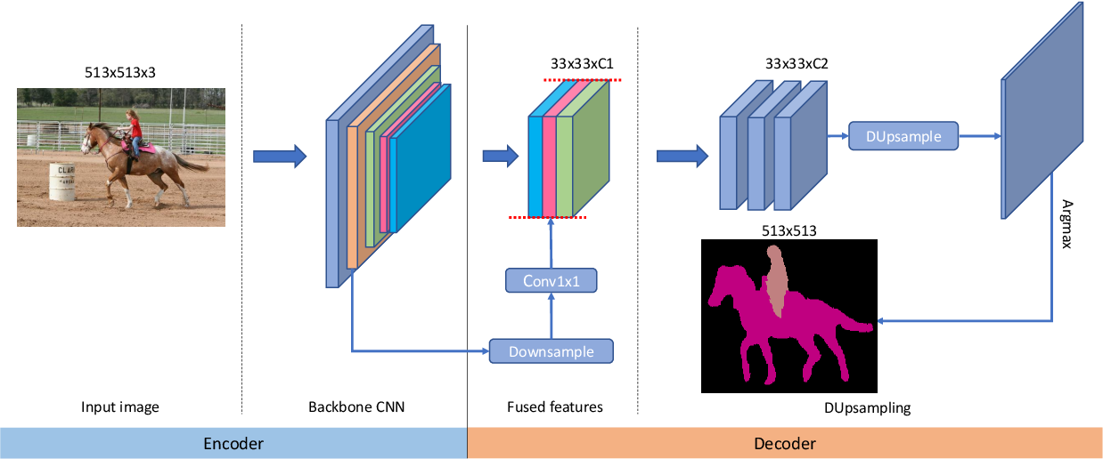 Figure 3 for Decoders Matter for Semantic Segmentation: Data-Dependent Decoding Enables Flexible Feature Aggregation