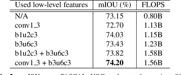 Figure 4 for Decoders Matter for Semantic Segmentation: Data-Dependent Decoding Enables Flexible Feature Aggregation