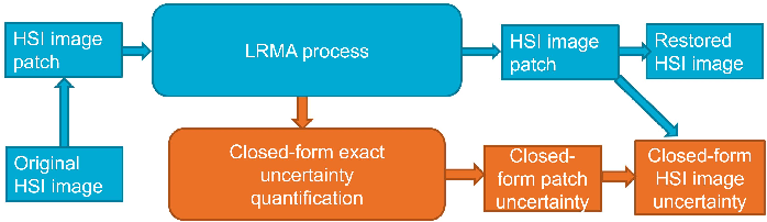 Figure 2 for Uncertainty Quantification for Hyperspectral Image Denoising Frameworks based on Low-rank Matrix Approximation