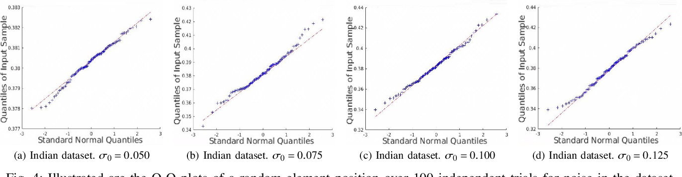 Figure 4 for Uncertainty Quantification for Hyperspectral Image Denoising Frameworks based on Low-rank Matrix Approximation