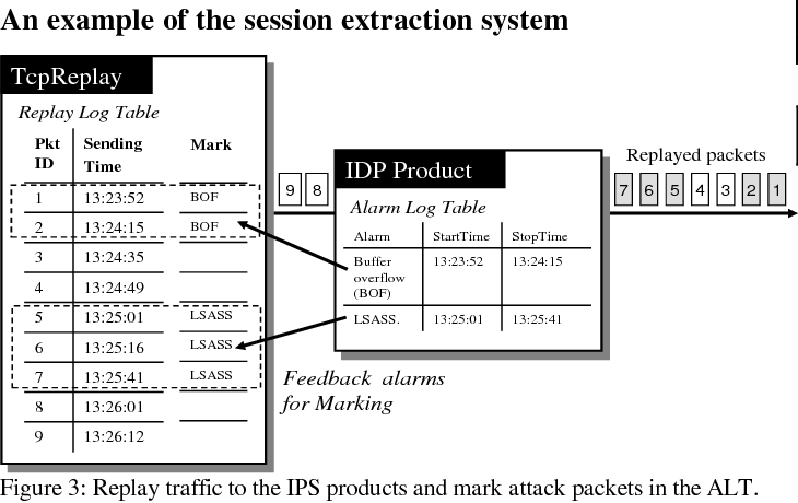 Figure 3 from Extracting Attack Sessions from Real Traffic