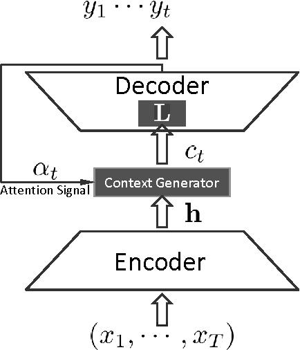 Figure 3 for Neural Responding Machine for Short-Text Conversation