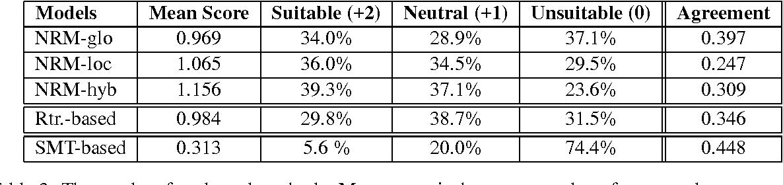 Figure 4 for Neural Responding Machine for Short-Text Conversation