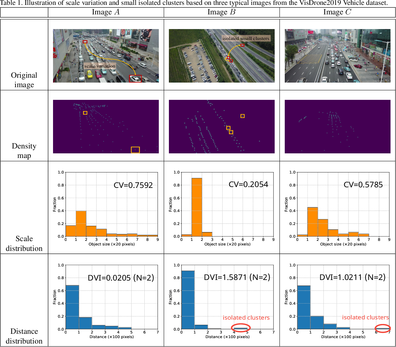 Figure 1 for Crowd Counting on Images with Scale Variation and Isolated Clusters