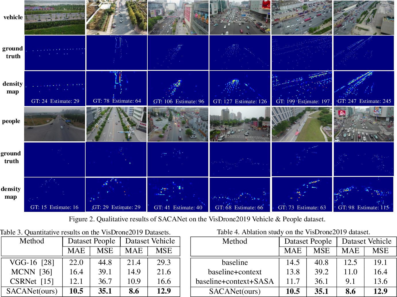 Figure 4 for Crowd Counting on Images with Scale Variation and Isolated Clusters