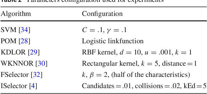 Figure 2 for OCAPIS: R package for Ordinal Classification And Preprocessing In Scala