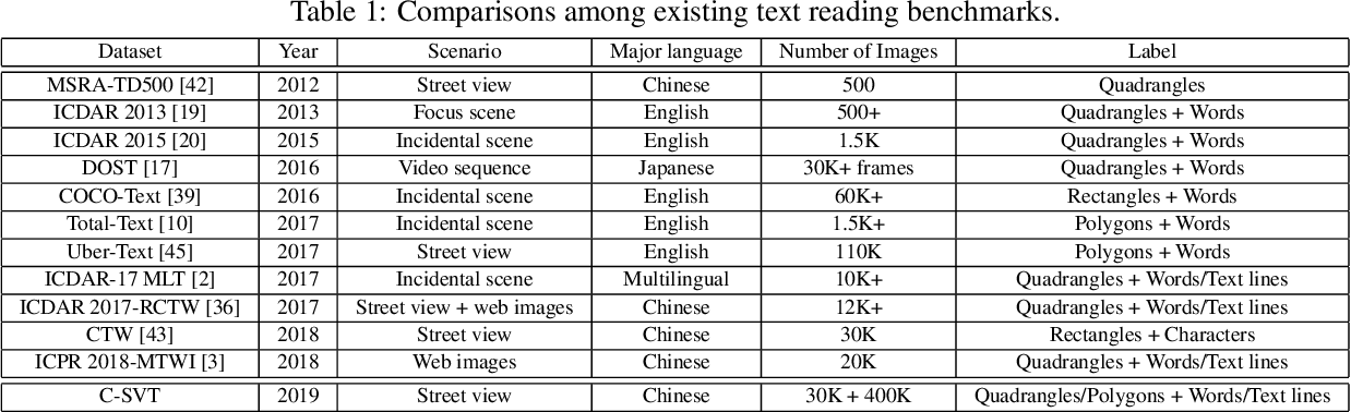 Figure 2 for Chinese Street View Text: Large-scale Chinese Text Reading with Partially Supervised Learning