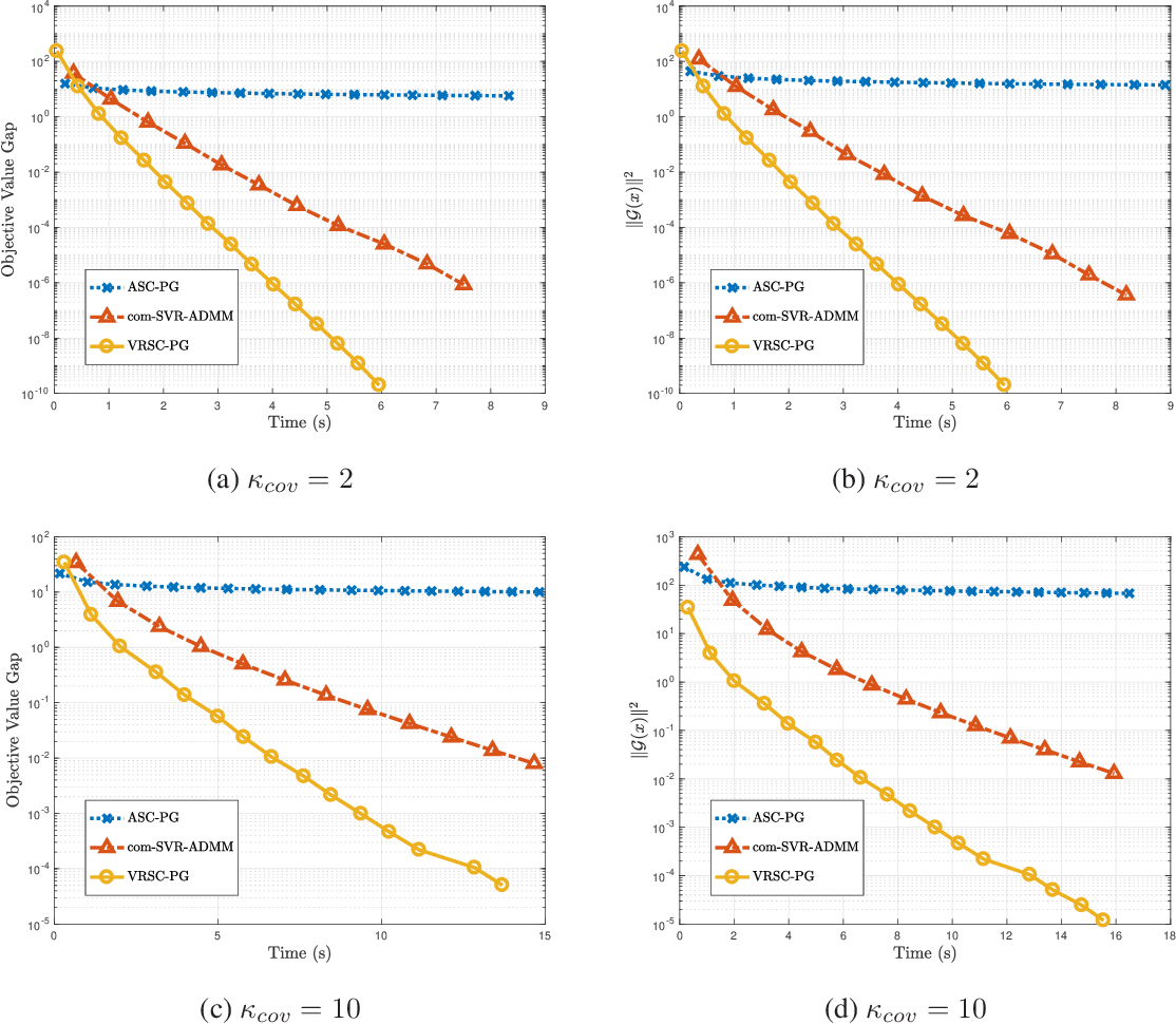 Figure 2 for Accelerated Method for Stochastic Composition Optimization with Nonsmooth Regularization