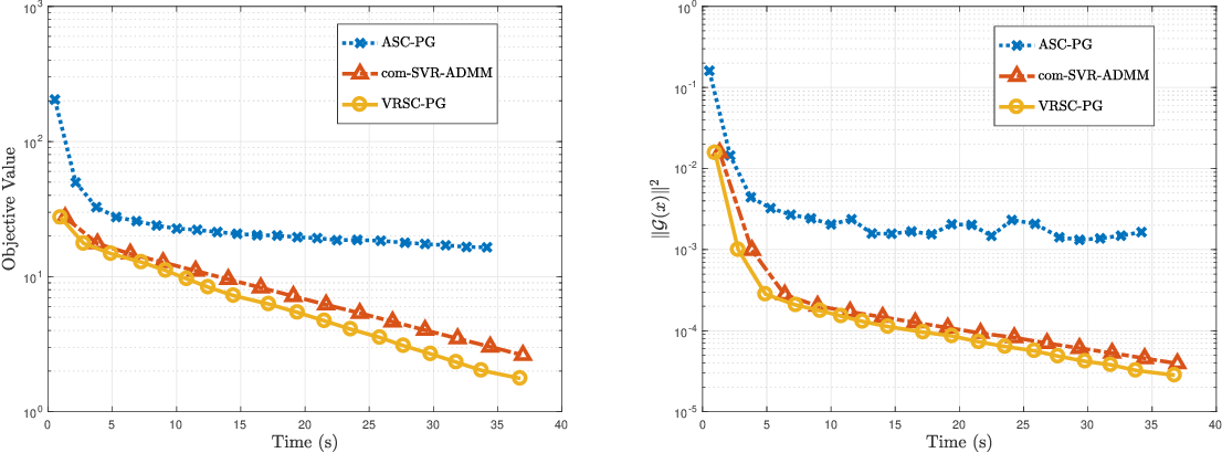 Figure 3 for Accelerated Method for Stochastic Composition Optimization with Nonsmooth Regularization