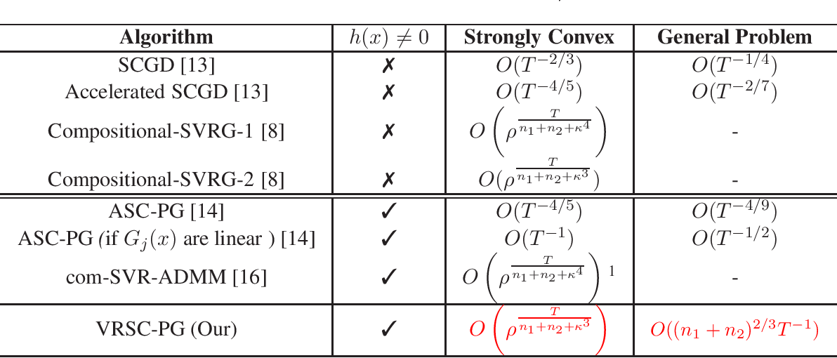 Figure 1 for Accelerated Method for Stochastic Composition Optimization with Nonsmooth Regularization
