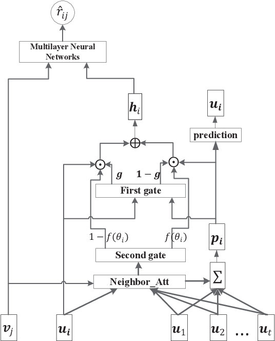 Figure 1 for A Unified Model for Recommendation with Selective Neighborhood Modeling