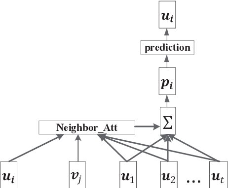 Figure 3 for A Unified Model for Recommendation with Selective Neighborhood Modeling