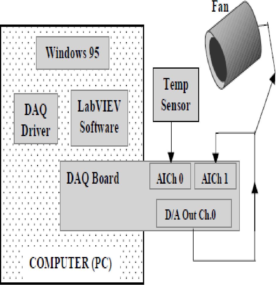 Labview 2017 daqmx drivers | دانلود نرم افزار NI LabView