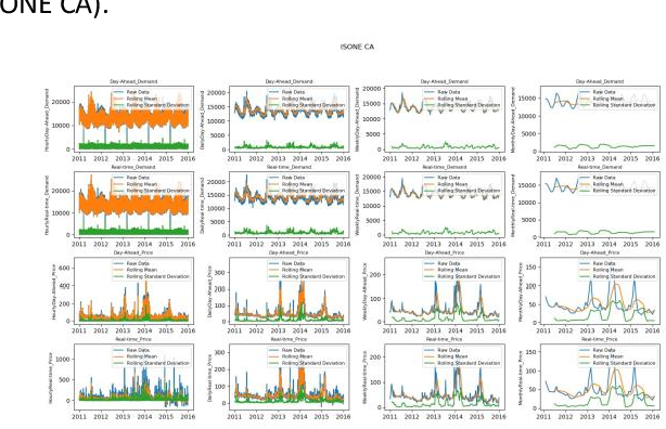 Figure 4 for Time Series Analysis of Electricity Price and Demand to Find Cyber-attacks using Stationary Analysis