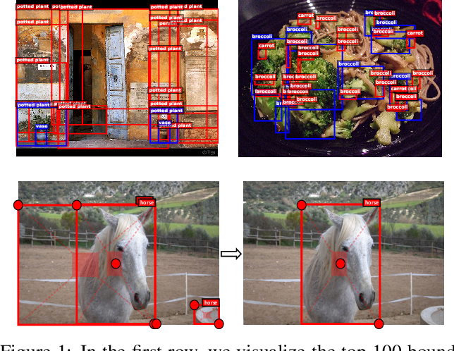 Figure 1 for CenterNet: Object Detection with Keypoint Triplets