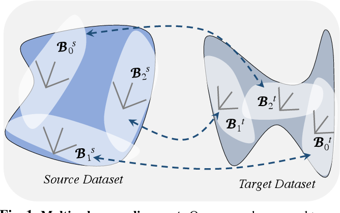 Figure 1 for Multiple Subspace Alignment Improves Domain Adaptation