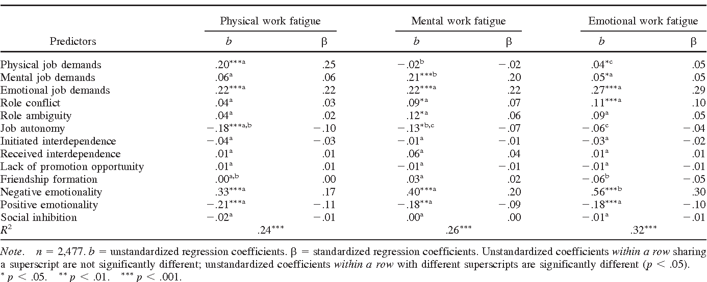 Table 5 from The meaning and measurement of work fatigue