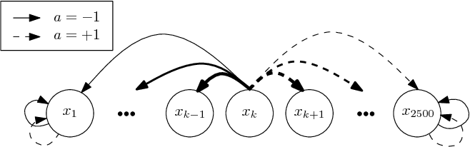 Figure 1 for Dynamic Policy Programming