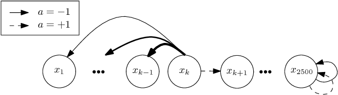 Figure 3 for Dynamic Policy Programming