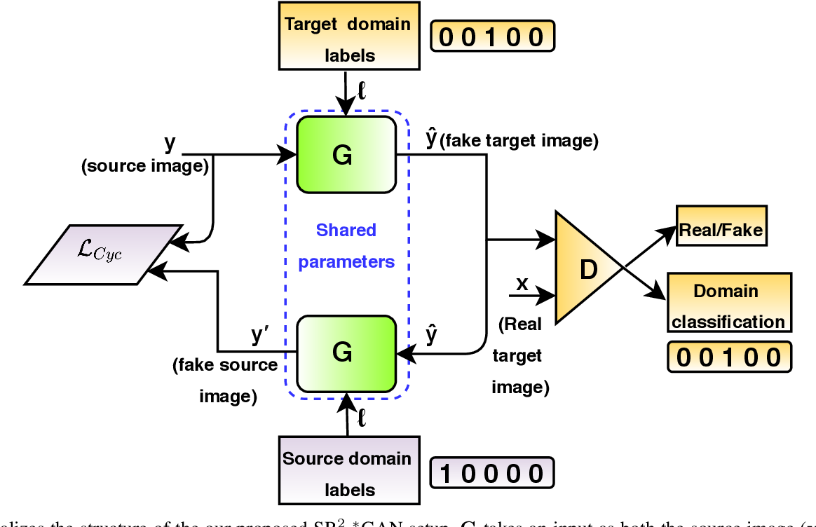 Figure 2 for A Deep Residual Star Generative Adversarial Network for multi-domain Image Super-Resolution