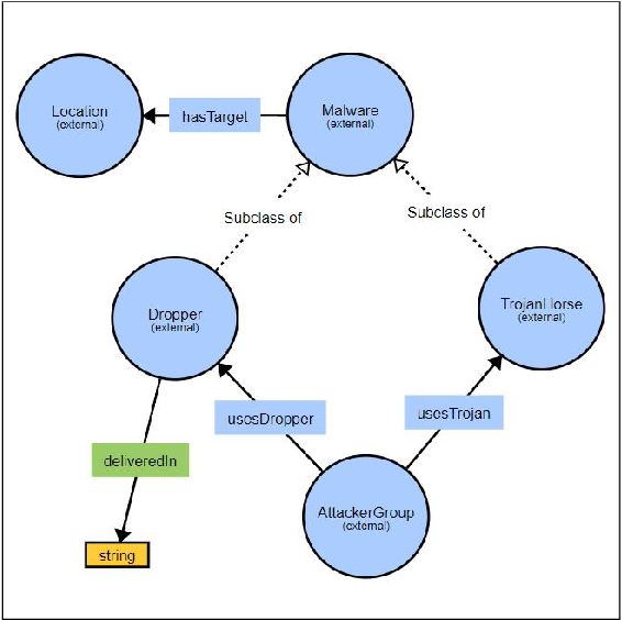 Figure 2 for MALOnt: An Ontology for Malware Threat Intelligence