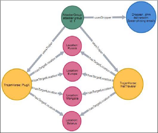 Figure 3 for MALOnt: An Ontology for Malware Threat Intelligence