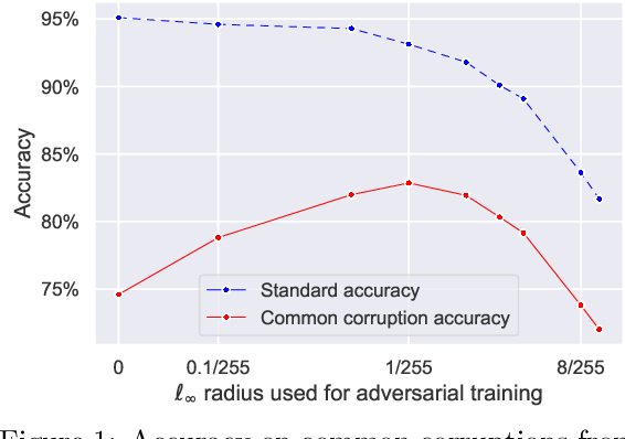 Figure 1 for On the effectiveness of adversarial training against common corruptions