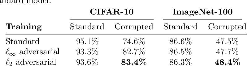Figure 2 for On the effectiveness of adversarial training against common corruptions