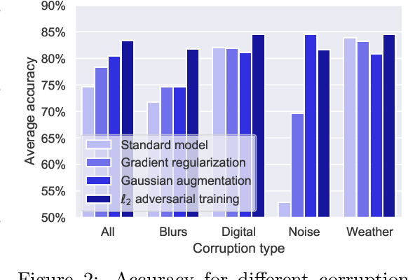 Figure 3 for On the effectiveness of adversarial training against common corruptions