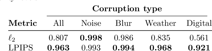 Figure 4 for On the effectiveness of adversarial training against common corruptions