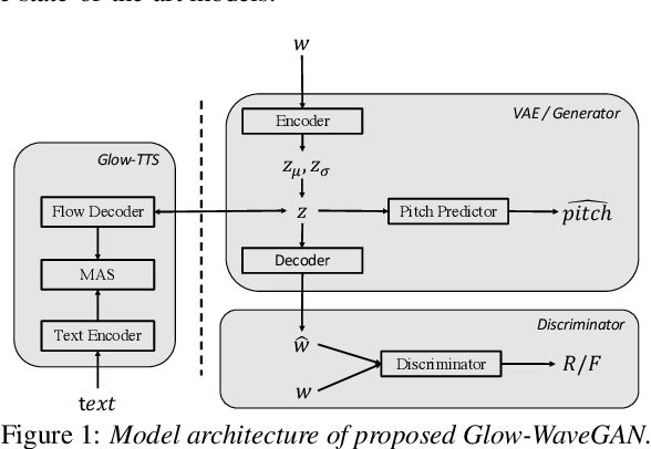 Figure 1 for Glow-WaveGAN: Learning Speech Representations from GAN-based Variational Auto-Encoder For High Fidelity Flow-based Speech Synthesis