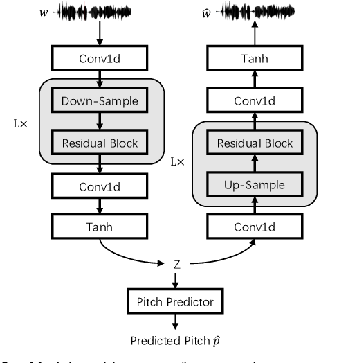 Figure 3 for Glow-WaveGAN: Learning Speech Representations from GAN-based Variational Auto-Encoder For High Fidelity Flow-based Speech Synthesis