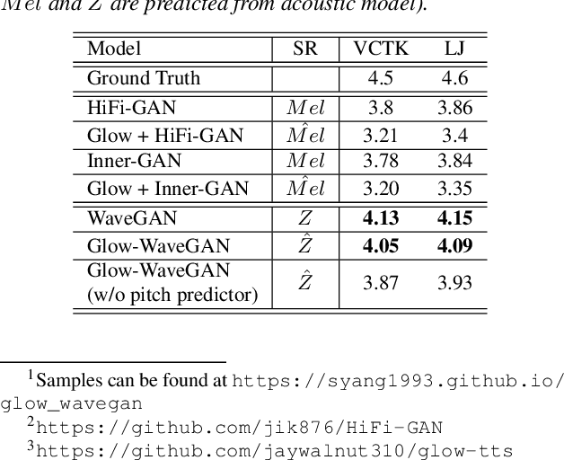 Figure 2 for Glow-WaveGAN: Learning Speech Representations from GAN-based Variational Auto-Encoder For High Fidelity Flow-based Speech Synthesis