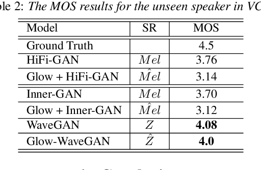 Figure 4 for Glow-WaveGAN: Learning Speech Representations from GAN-based Variational Auto-Encoder For High Fidelity Flow-based Speech Synthesis