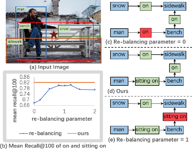 Figure 1 for PCPL: Predicate-Correlation Perception Learning for Unbiased Scene Graph Generation