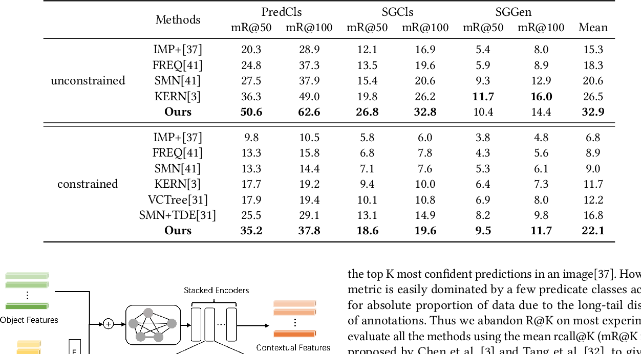 Figure 2 for PCPL: Predicate-Correlation Perception Learning for Unbiased Scene Graph Generation