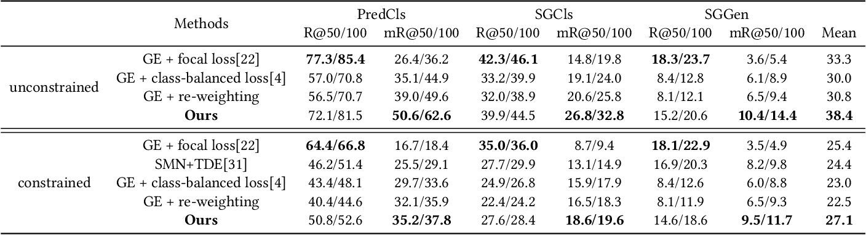 Figure 4 for PCPL: Predicate-Correlation Perception Learning for Unbiased Scene Graph Generation
