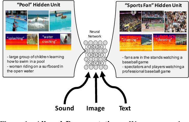 Figure 1 for See, Hear, and Read: Deep Aligned Representations