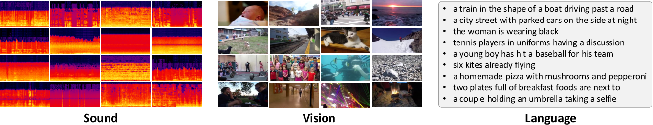 Figure 3 for See, Hear, and Read: Deep Aligned Representations