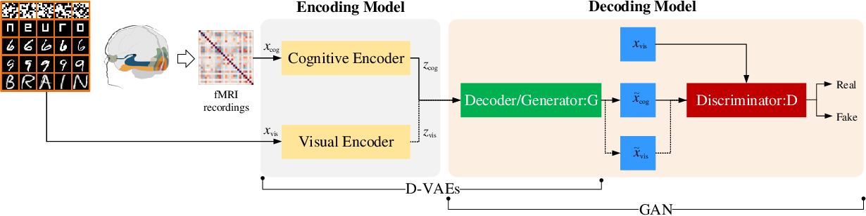 Figure 2 for Reconstructing Perceived Images from Brain Activity by Visually-guided Cognitive Representation and Adversarial Learning